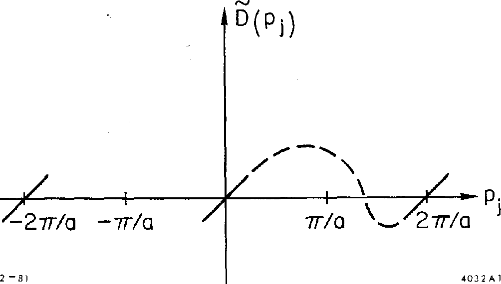 Fig. 1. General behavior of a continuous function E(pj> appearing in the fermion dispersion relation, illustrating the