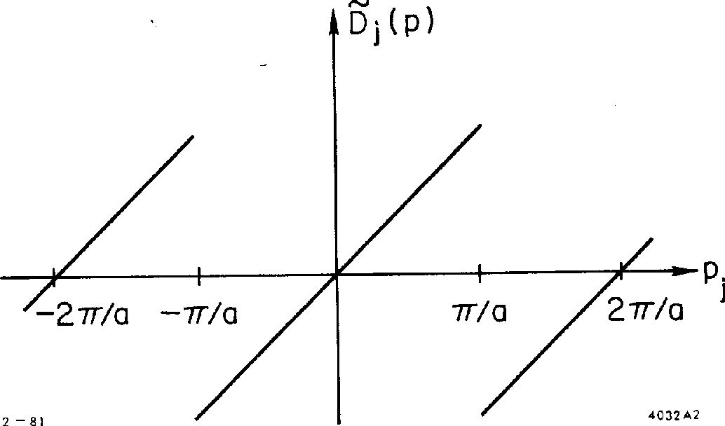 Fig. 2. The SLAC derivative Ej(p), which avoids spectrum doubling by virtue of discontinuities at +nr/a.
