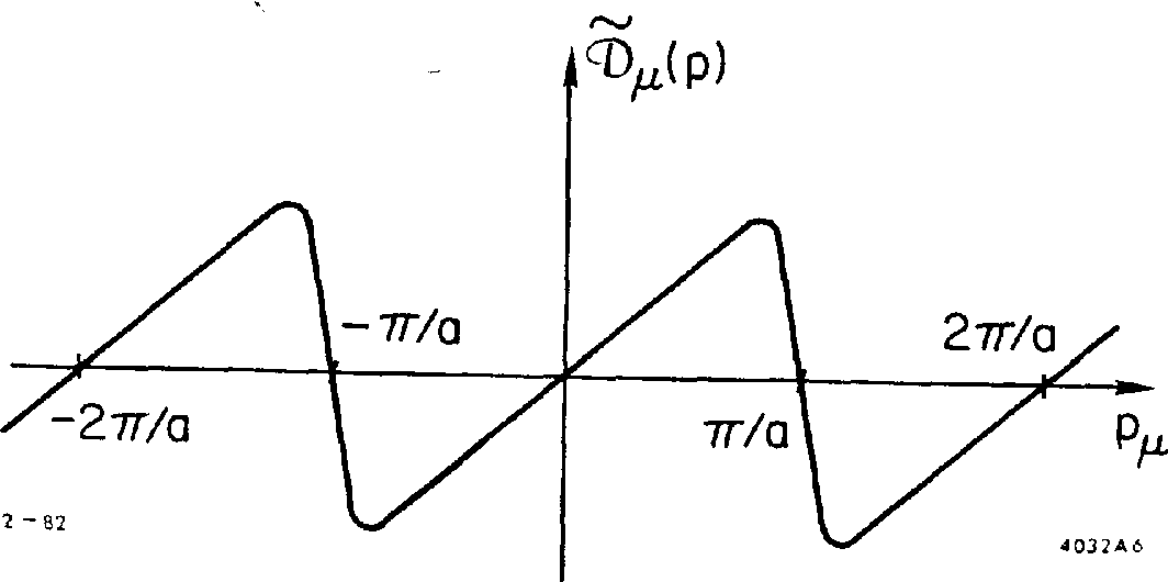 Fig. 6. Qualitative behavior of the function$(p) appearing in the effective Feynman rules.