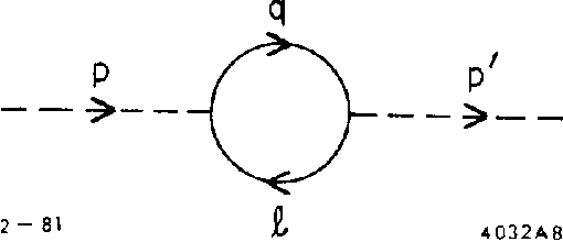 Fig. 8. The scalar self-energy in the lattice $I@$ theory.