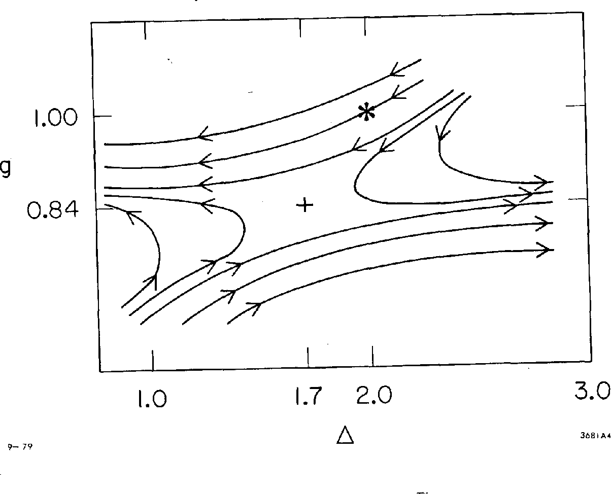 Fig. 14. Qualitative behavior of RG trajectories in the two-site calculation. The point SC is the Heisenberg model point and + is the unstable fixed point.