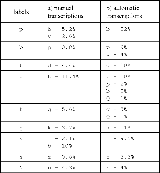 Table 2: Confusions of labels (occurrence ≥ 0.8% of labels for the concerning segment) in manual transcriptions (a) and in automatic transcriptions (b) in relation to the defined reference.