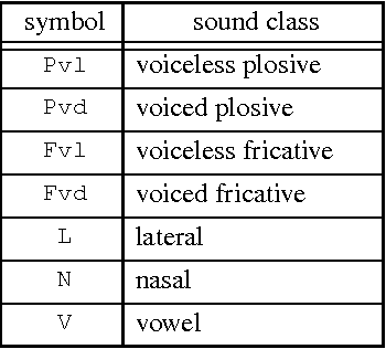 Table 3: Phonetic Categories