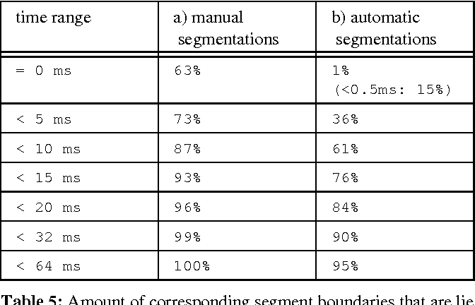 Table 5: Amount of corresponding segment boundaries that are lie within a defined time range. (a) manual segmentations (b) automatic segmentations