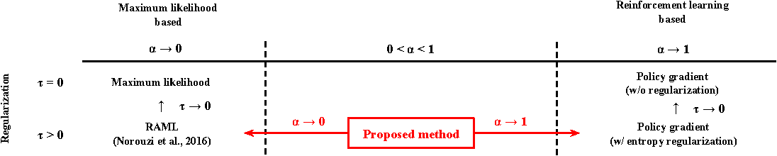 Figure 1 for Neural Sequence Model Training via $α$-divergence Minimization