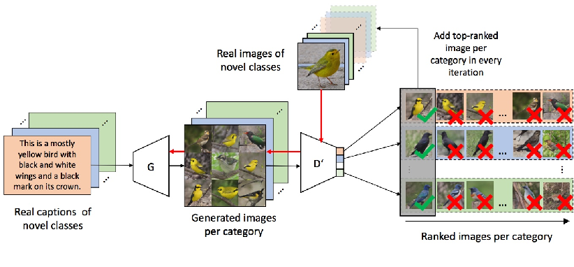 Figure 3 for Self Paced Adversarial Training for Multimodal Few-shot Learning
