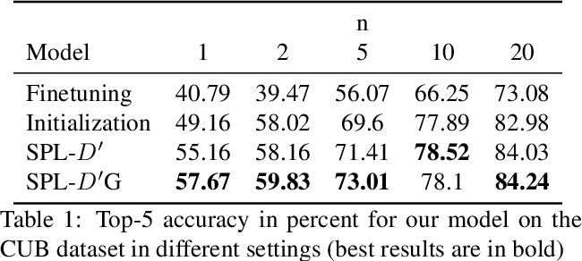Figure 2 for Self Paced Adversarial Training for Multimodal Few-shot Learning
