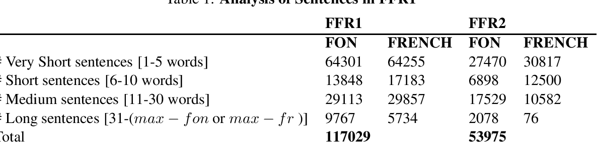 Figure 1 for FFR v1.1: Fon-French Neural Machine Translation
