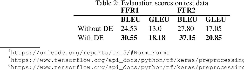 Figure 2 for FFR v1.1: Fon-French Neural Machine Translation
