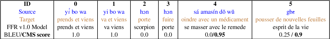 Figure 3 for FFR v1.1: Fon-French Neural Machine Translation