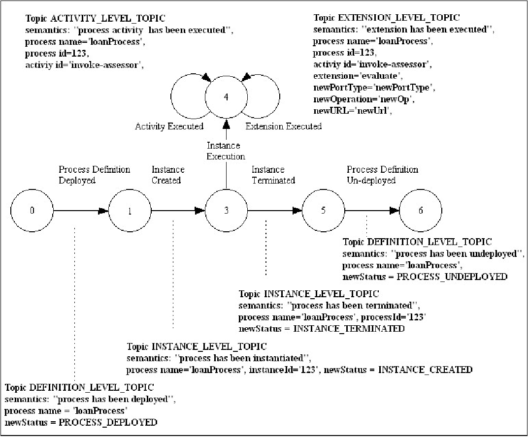 Figure 6 7 from Enhancing a BPEL4WS Engine: Supporting the Execution
