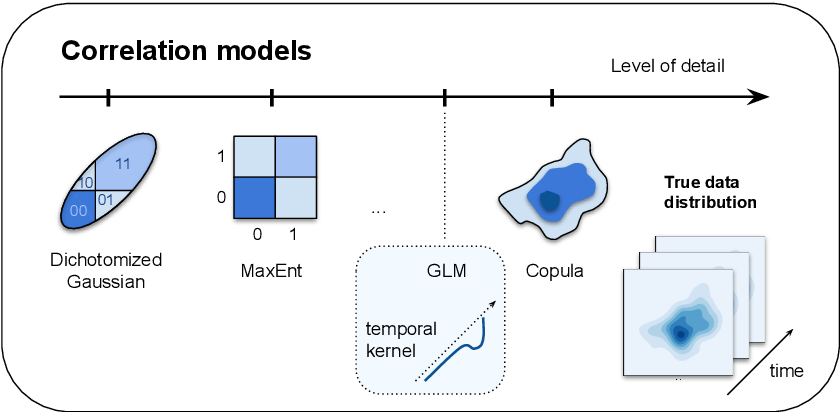 Figure 2 for Building population models for large-scale neural recordings: opportunities and pitfalls