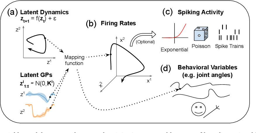 Figure 3 for Building population models for large-scale neural recordings: opportunities and pitfalls