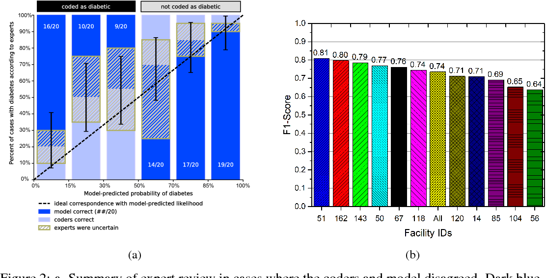 Figure 4 for Disease phenotyping using deep learning: A diabetes case study