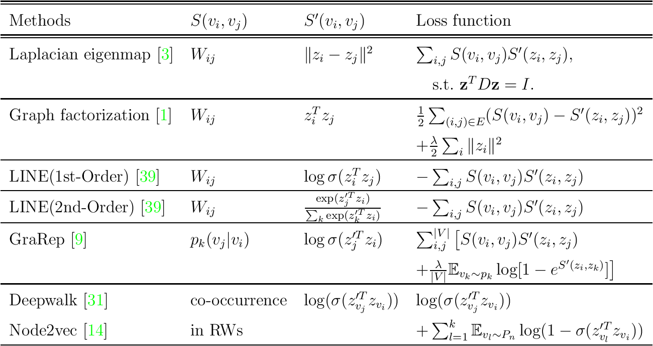 Figure 1 for Next Waves in Veridical Network Embedding