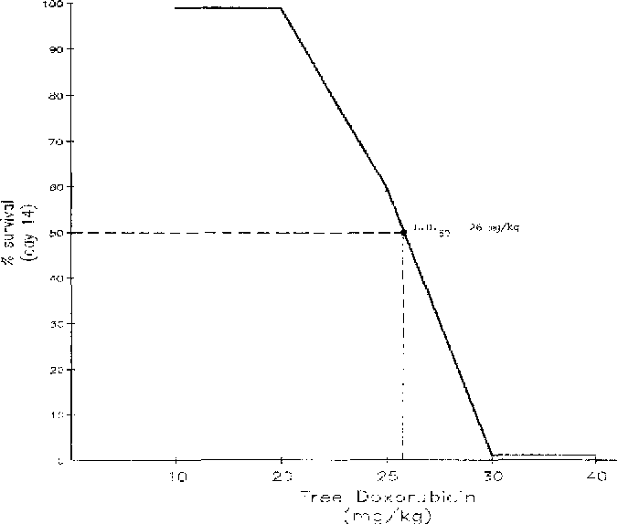 Fig. 2. The 14-day survival curve for DBA/2J mice given a single i.v. injection of free doxorubicin. The LD50 was 26 mg/kg