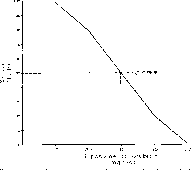 Fig. 3. The 14-day survival curve of DBA/2J mice given a single i.v. injection of liposomal doxorubicin. The LDs0 was 40 mg/kg