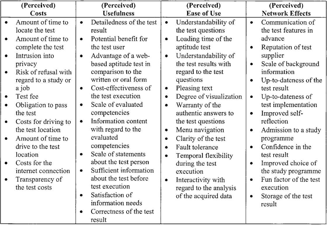 Evaluation of User Acceptance for Web-based Aptitude Tests Amberg ...