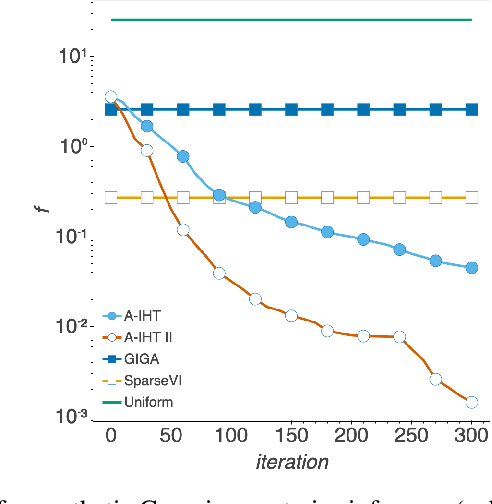 Figure 4 for Bayesian Coresets: An Optimization Perspective