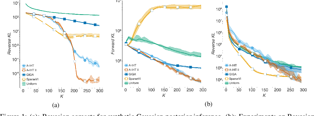 Figure 1 for Bayesian Coresets: An Optimization Perspective