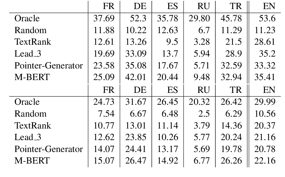 Figure 3 for MLSUM: The Multilingual Summarization Corpus
