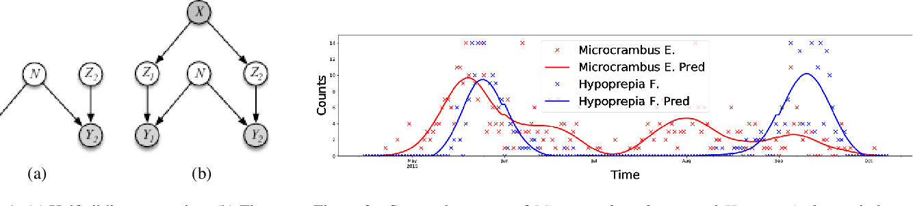 Figure 1 for Three-quarter Sibling Regression for Denoising Observational Data