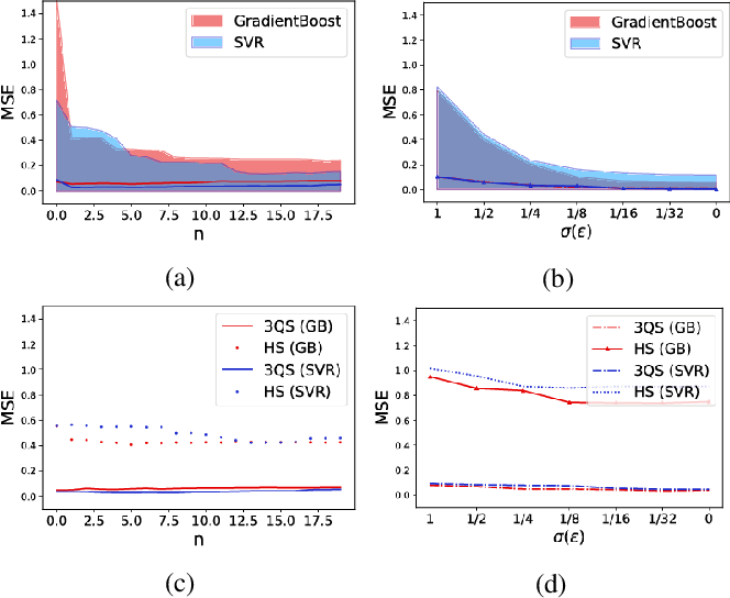 Figure 3 for Three-quarter Sibling Regression for Denoising Observational Data