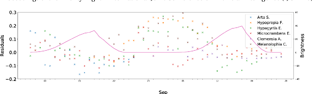 Figure 4 for Three-quarter Sibling Regression for Denoising Observational Data