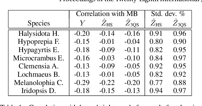 Figure 2 for Three-quarter Sibling Regression for Denoising Observational Data