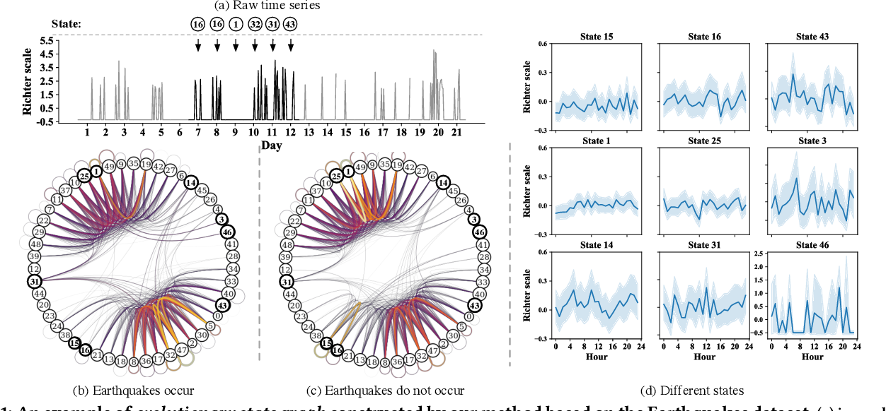 Figure 1 for Modeling Combinatorial Evolution in Time Series Prediction