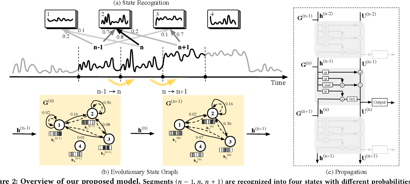 Figure 3 for Modeling Combinatorial Evolution in Time Series Prediction