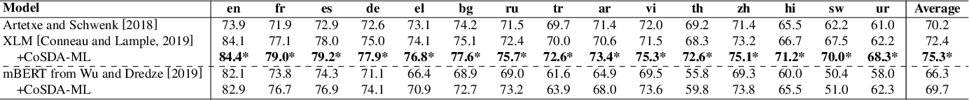 Figure 2 for CoSDA-ML: Multi-Lingual Code-Switching Data Augmentation for Zero-Shot Cross-Lingual NLP