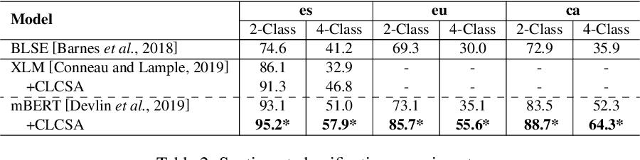 Figure 4 for CoSDA-ML: Multi-Lingual Code-Switching Data Augmentation for Zero-Shot Cross-Lingual NLP