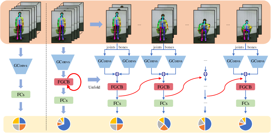 Figure 1 for Feedback Graph Convolutional Network for Skeleton-based Action Recognition