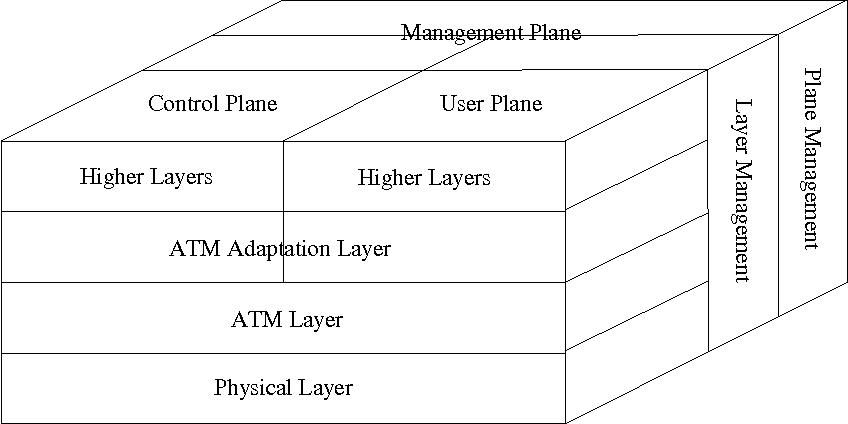 B-ISDN (Broadband Integrated Services Digital Network) - Semantic