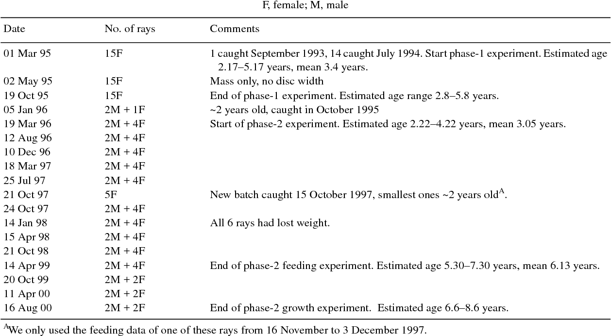 Table 2 from Captive biology of the pelagic stingray