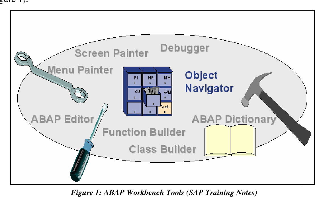 Figure 1 from Teaching SAP's ABAP Programming Language to IS