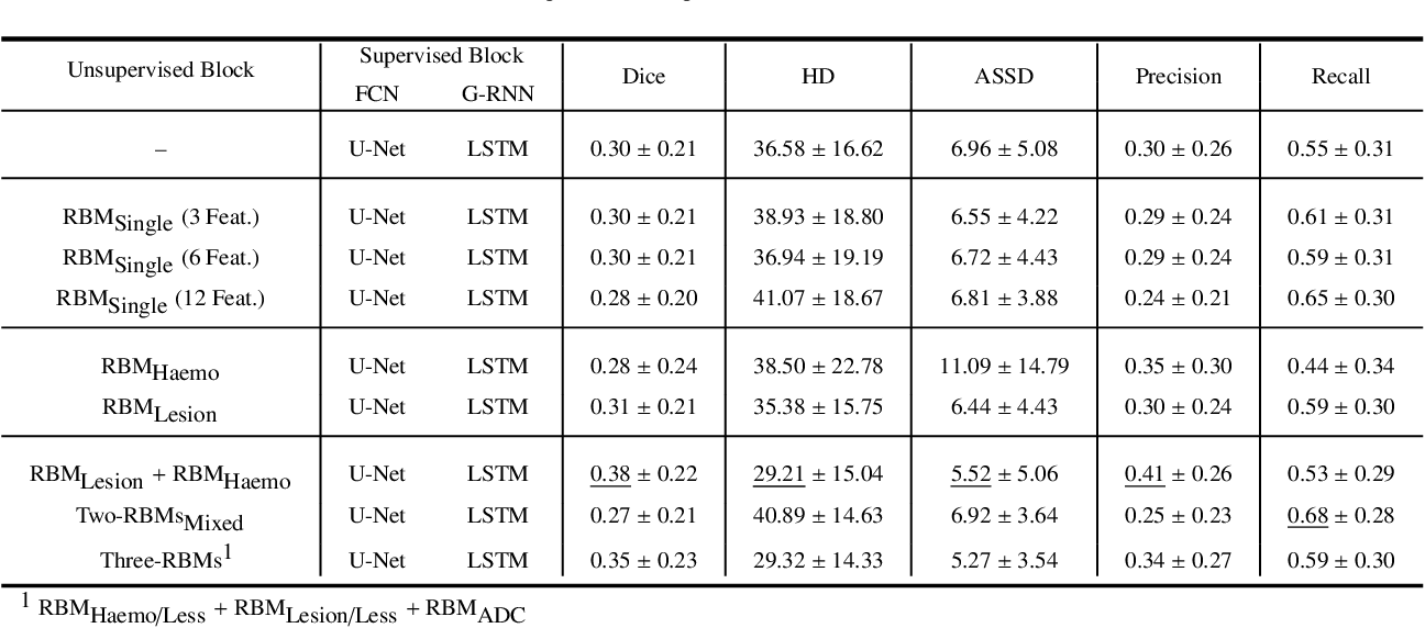 Figure 4 for Combining unsupervised and supervised learning for predicting the final stroke lesion