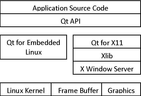 Figure 3 from Design and implementation of an Embedded Linux based