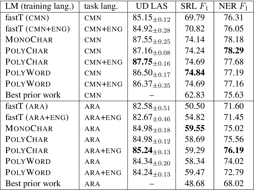 Figure 1 for Polyglot Contextual Representations Improve Crosslingual Transfer