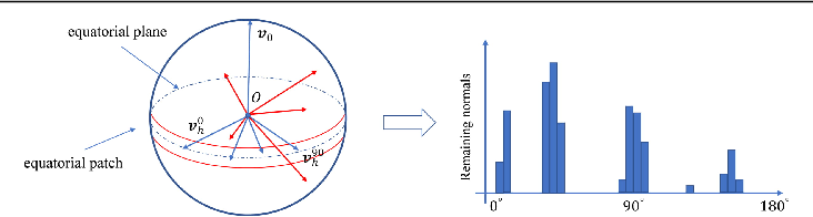 Figure 3 for A New Method for Atlanta World Frame Estimation