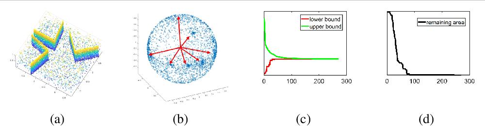 Figure 4 for A New Method for Atlanta World Frame Estimation