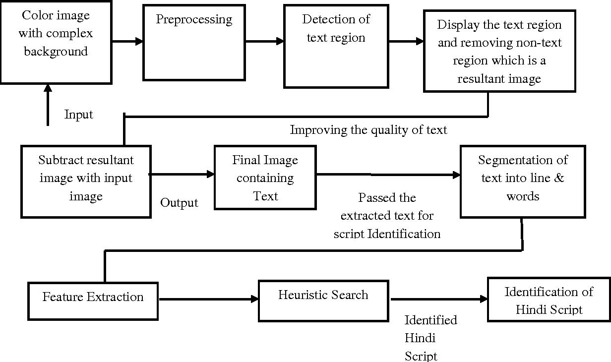 PDF] IDENTIFICATION OF DEVANAGARI SCRIPT FROM IMAGE DOCUMENT