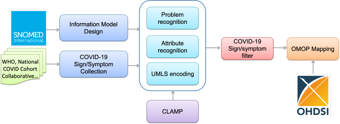 Figure 1 for COVID-19 SignSym: A fast adaptation of general clinical NLP tools to identify and normalize COVID-19 signs and symptoms to OMOP common data model