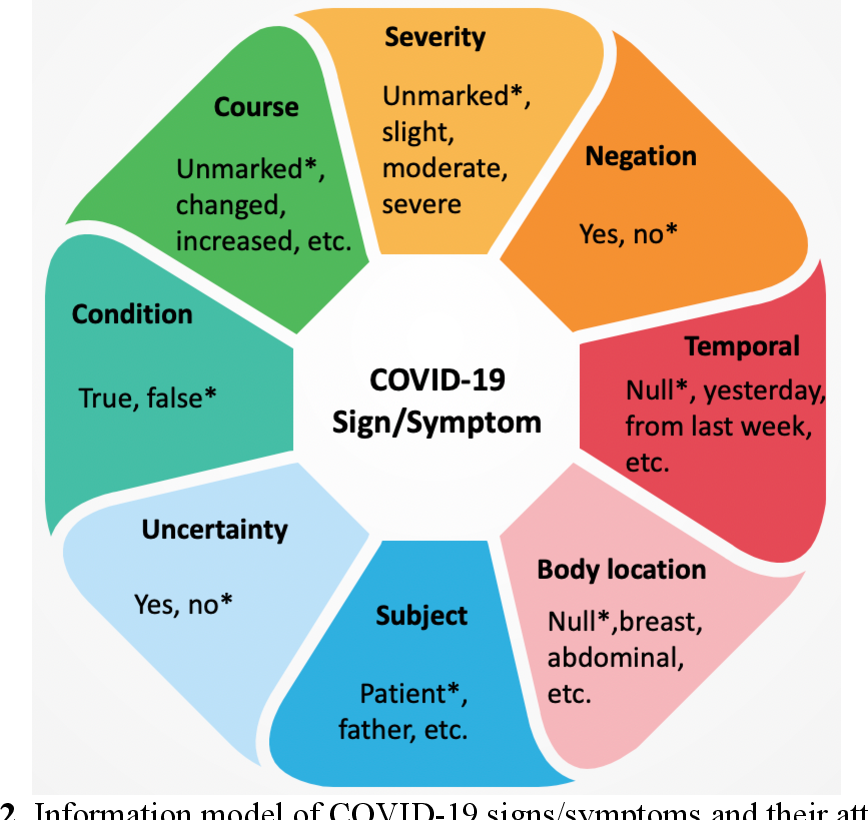 Figure 3 for COVID-19 SignSym: A fast adaptation of general clinical NLP tools to identify and normalize COVID-19 signs and symptoms to OMOP common data model