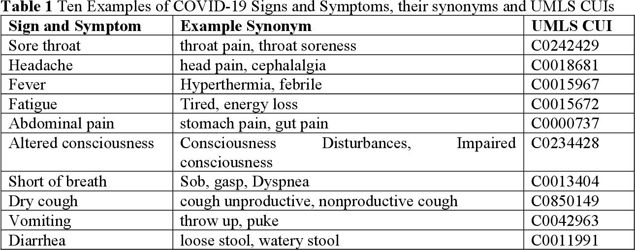 Figure 2 for COVID-19 SignSym: A fast adaptation of general clinical NLP tools to identify and normalize COVID-19 signs and symptoms to OMOP common data model