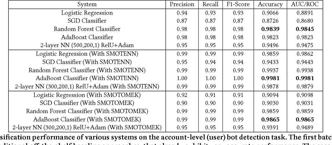 Figure 4 for Deep Neural Networks for Bot Detection