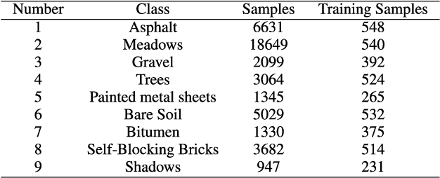 Figure 2 for Deep Neural Network Based Hyperspectral Pixel Classification With Factorized Spectral-Spatial Feature Representation