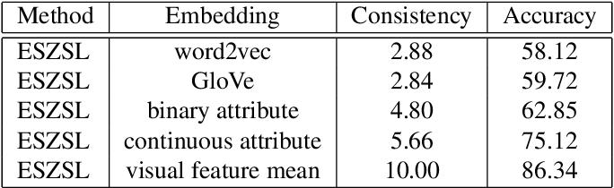 Figure 2 for Visually Aligned Word Embeddings for Improving Zero-shot Learning
