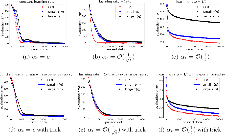 Figure 1 for Finite Sample Analysis of the GTD Policy Evaluation Algorithms in Markov Setting